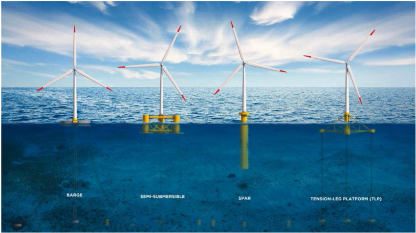 Floating foundation types. Source - WindEurope