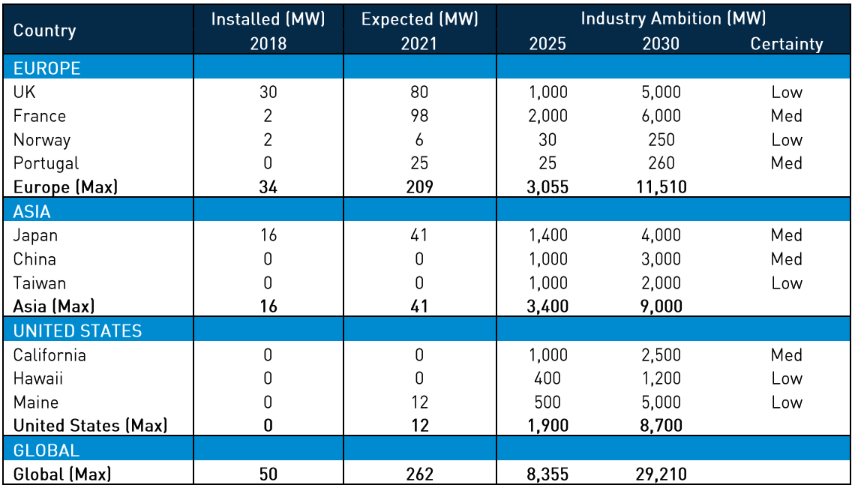 Installed and expected floating offshore wind. Source - The Carbon Trust. December 2018
